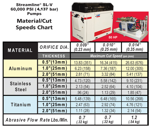 KMT Streamline 60,000 PSI Waterjet Intensifier Pump Cutting Metal Speeds