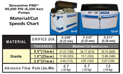STONE-CUTTING_90000-psi-Cut-speed-chart