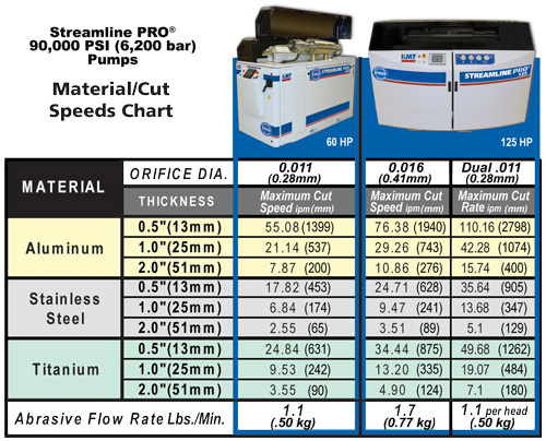 KMT PRO 90,000 PSI Intensifier Pump Waterjet Cutting Metal Speeds