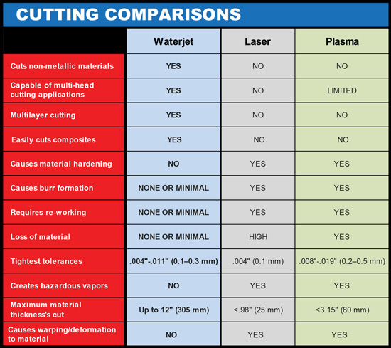 METAL CUTTING COMPARISONS - WATERJET Vs. PLASMA & LASER