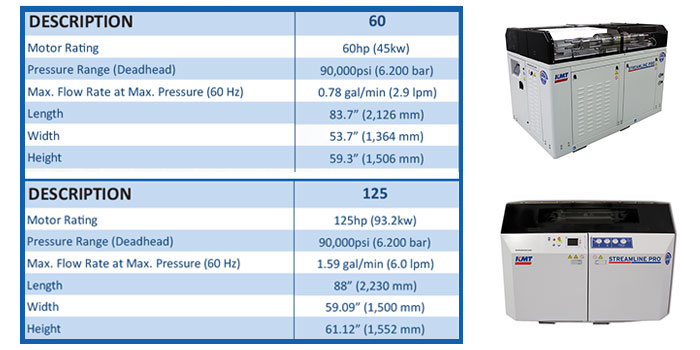KMT-PRO-III-WATERJET-PUMP-Specifications-CHART